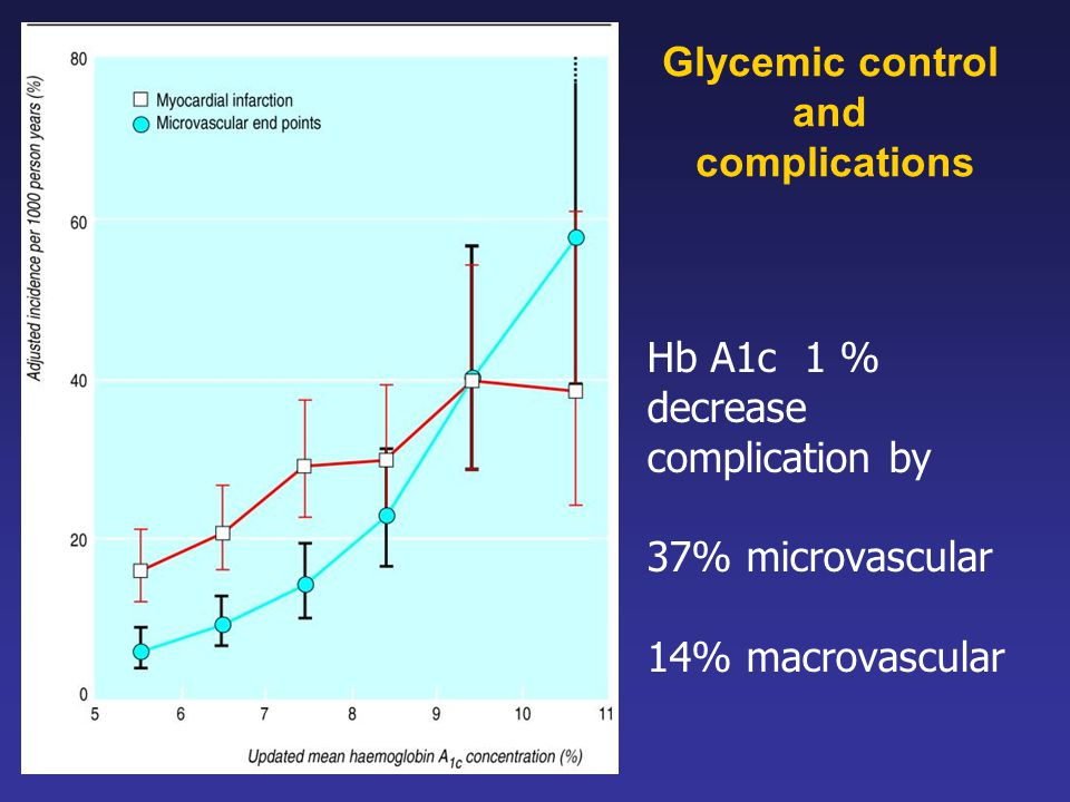 Glycemic control and complications.