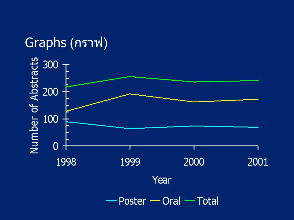 Graphs (กราฟ) Keep transparencies simple, neat, and uncluttered.