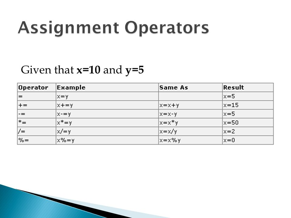 Assignment Operators Given that x=10 and y=5
