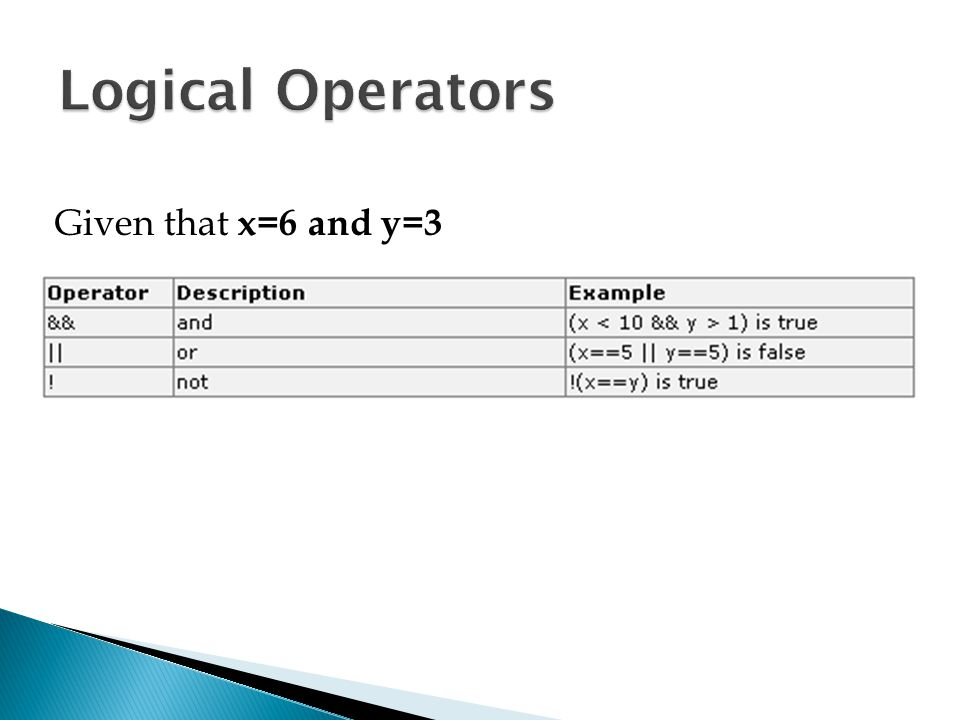 Logical Operators Given that x=6 and y=3