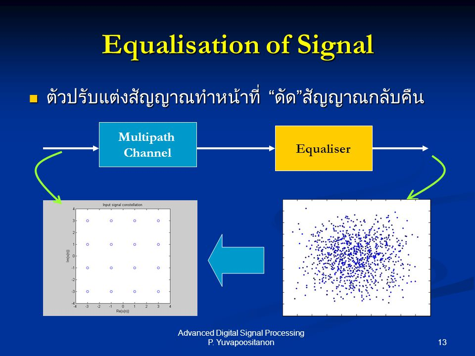 Equalisation of Signal