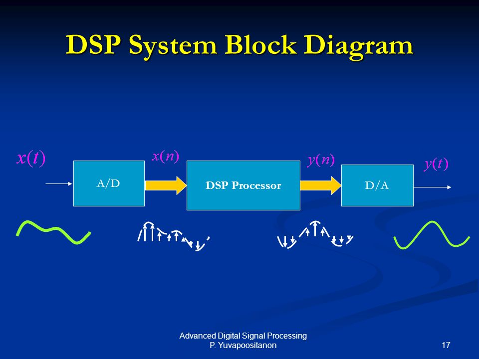 DSP System Block Diagram