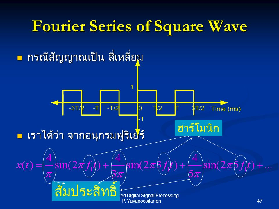 Fourier Series of Square Wave