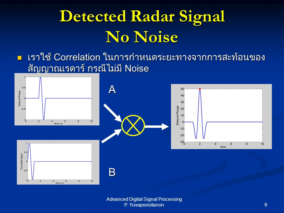 Detected Radar Signal No Noise