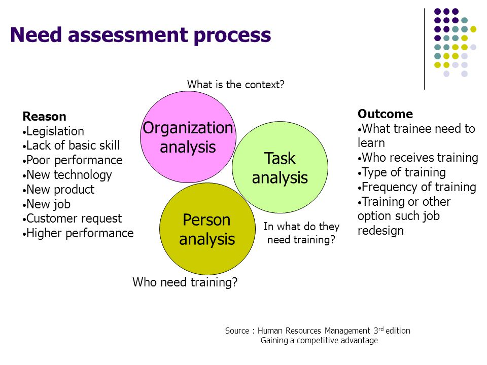 Need assessment process
