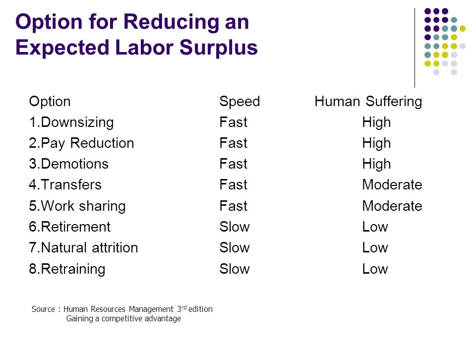 Option for Reducing an Expected Labor Surplus