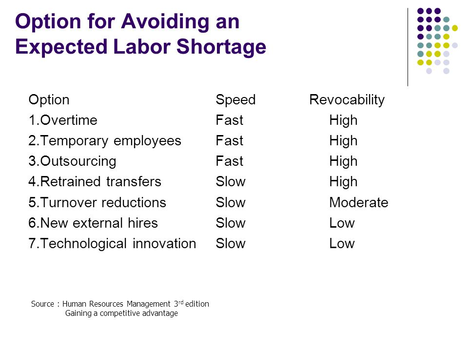 Option for Avoiding an Expected Labor Shortage
