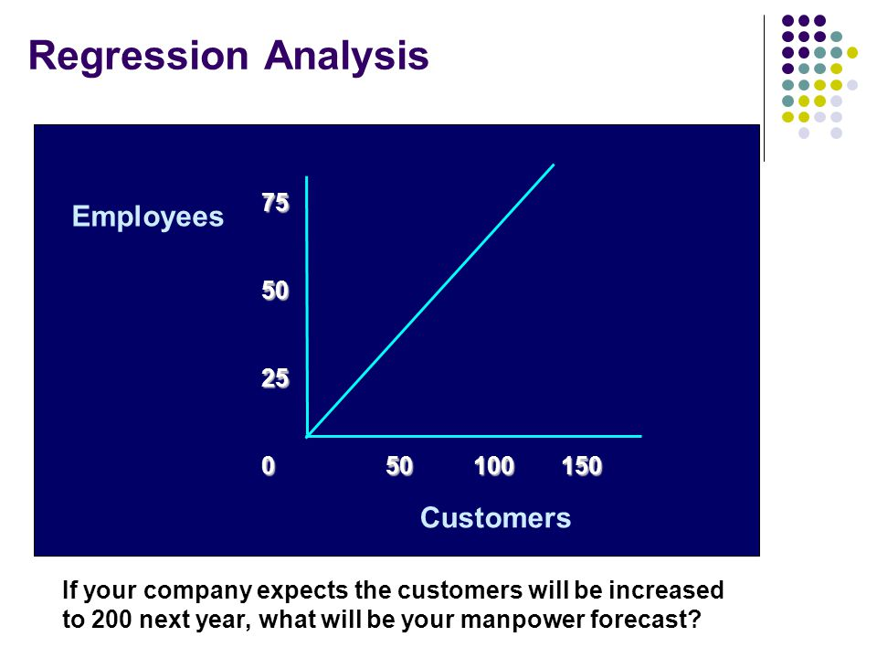 Regression Analysis Employees Customers 75 50 25 50 100 150