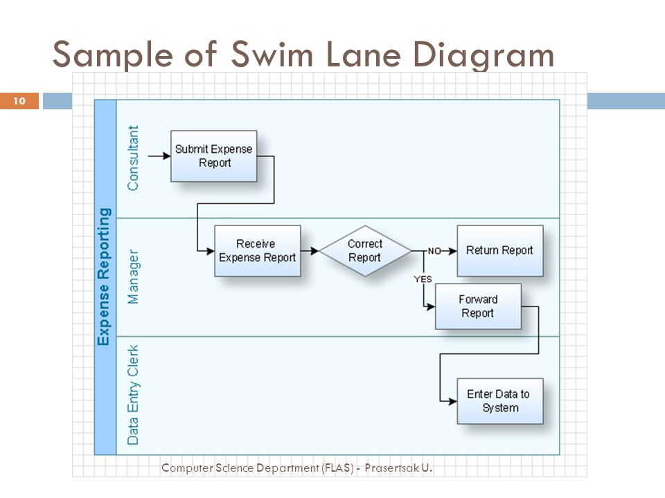 Sample of Swim Lane Diagram