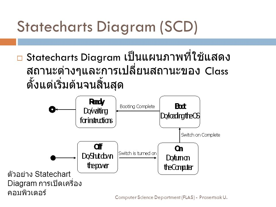 Statecharts Diagram (SCD)