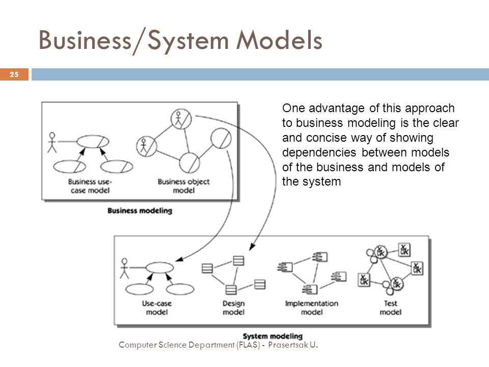 Business/System Models