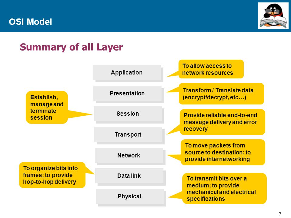 Summary of all Layer OSI Model To allow access to network resources