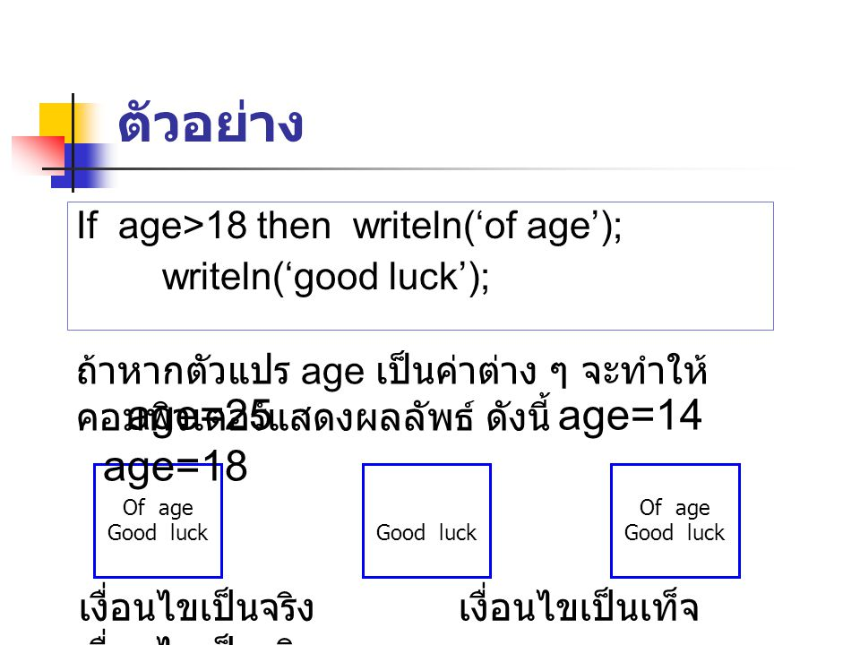ตัวอย่าง age=25 age=14 age=18 If age>18 then writeln('of age');
