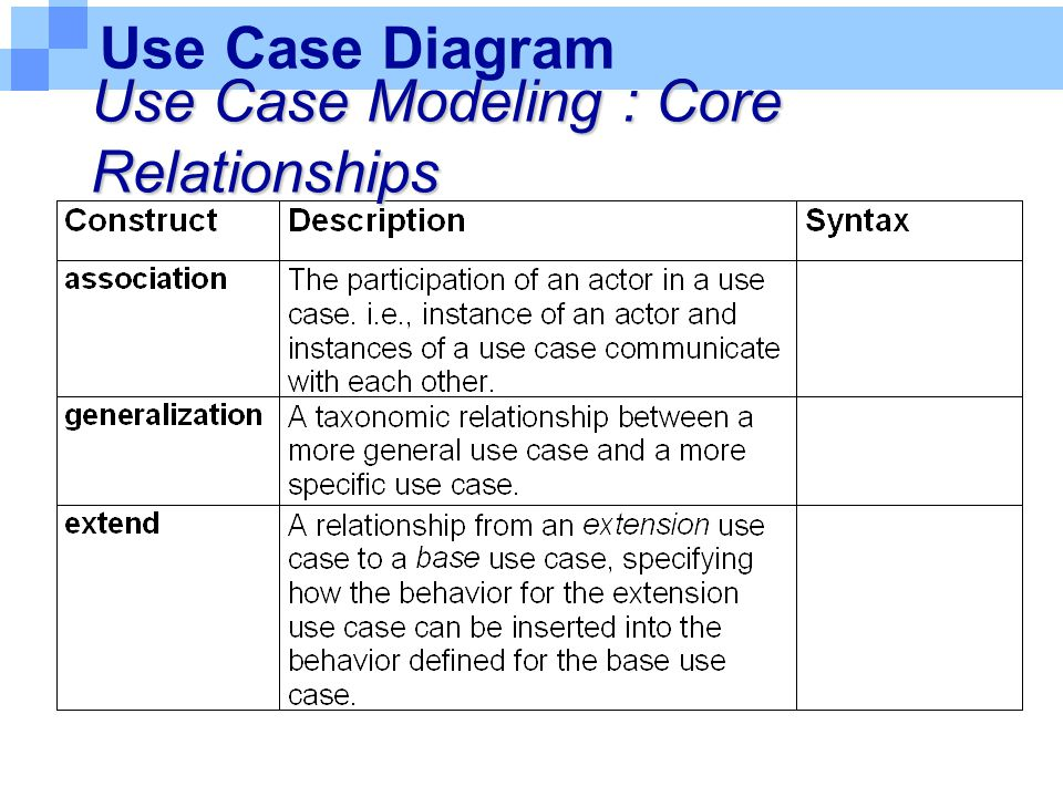 Use Case Diagram Use Case Modeling : Core Relationships
