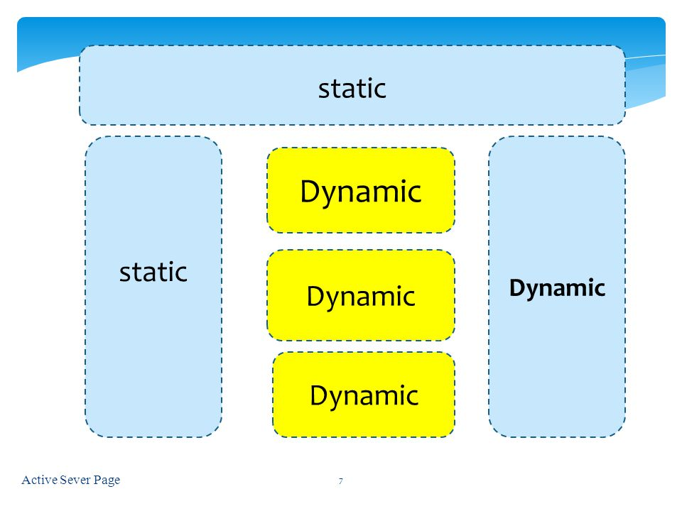 static static Dynamic Dynamic Dynamic Dynamic Active Sever Page