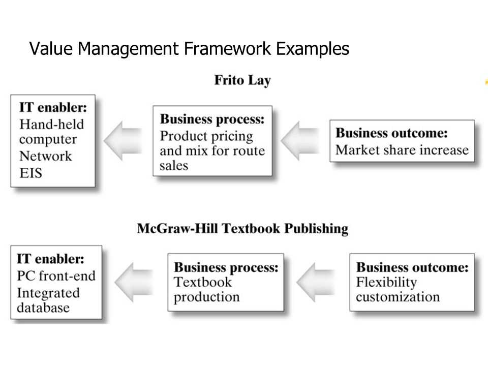Value Management Framework Examples