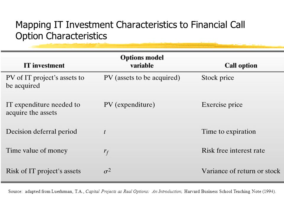 Mapping IT Investment Characteristics to Financial Call Option Characteristics