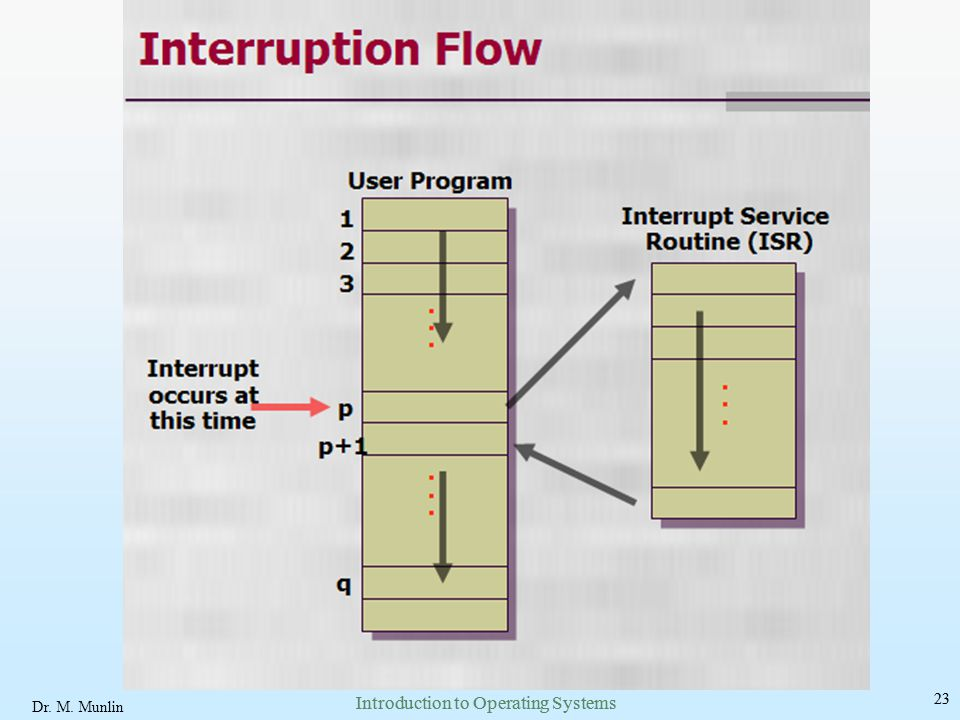Introduction to Operating Systems Introduction to Operating Systems