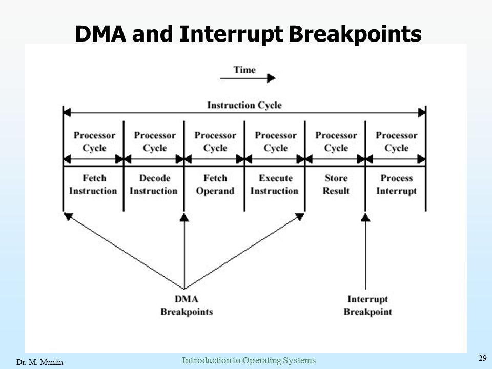 DMA and Interrupt Breakpoints