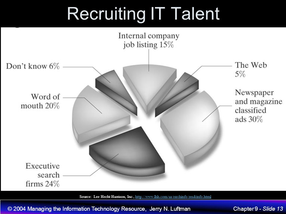 Recruiting IT Talent Source: Lee Hecht Harrison, Inc., http://www.lhh.com/us/rsrchinfo/res&info.html.