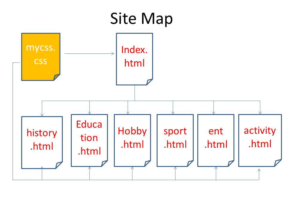Site Map mycss.css Index.html Education .html Hobby .html sport .html