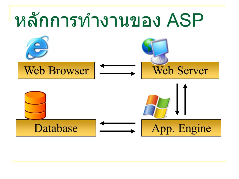 หลักการทำงานของ ASP Web Browser Web Server Database App. Engine
