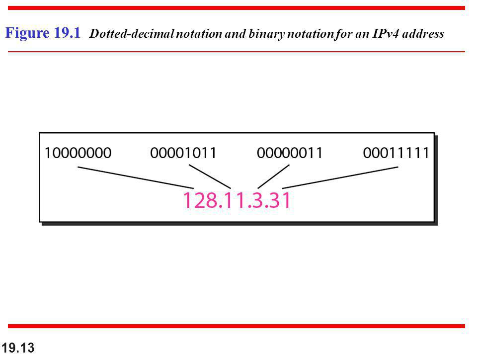 Figure 19.1 Dotted-decimal notation and binary notation for an IPv4 address