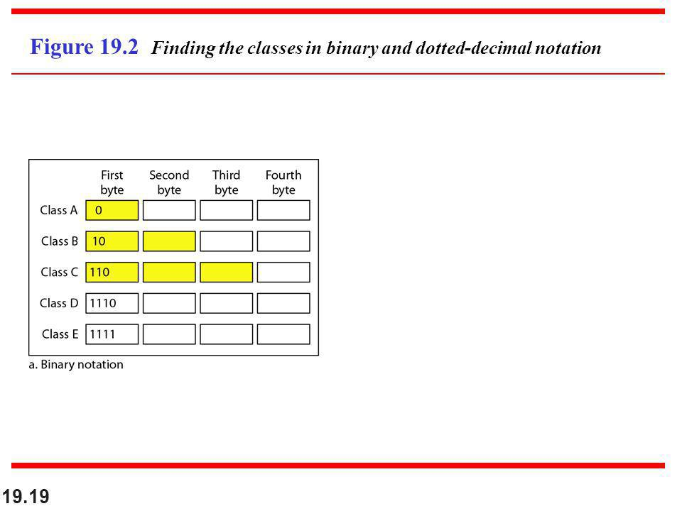 Figure 19.2 Finding the classes in binary and dotted-decimal notation