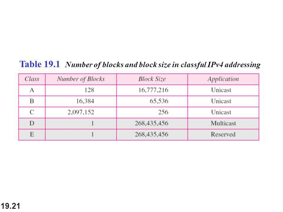 Table 19.1 Number of blocks and block size in classful IPv4 addressing