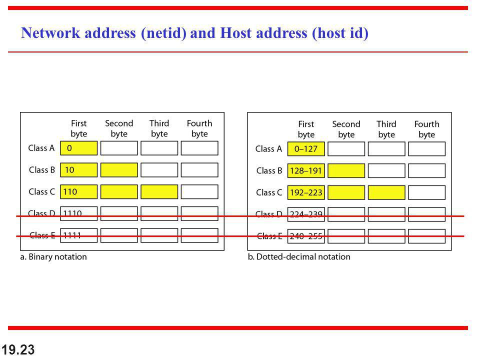 Network address (netid) and Host address (host id)
