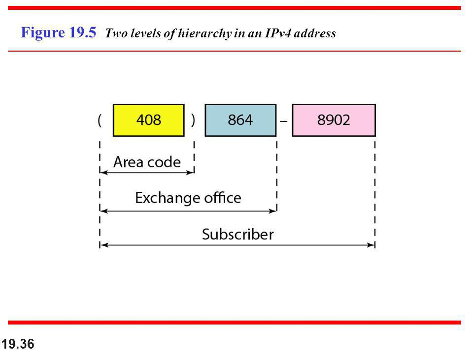 Figure 19.5 Two levels of hierarchy in an IPv4 address