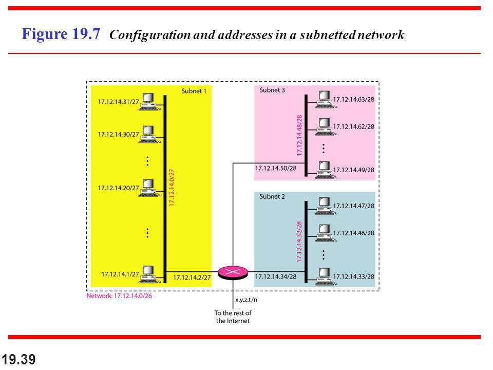 Figure 19.7 Configuration and addresses in a subnetted network