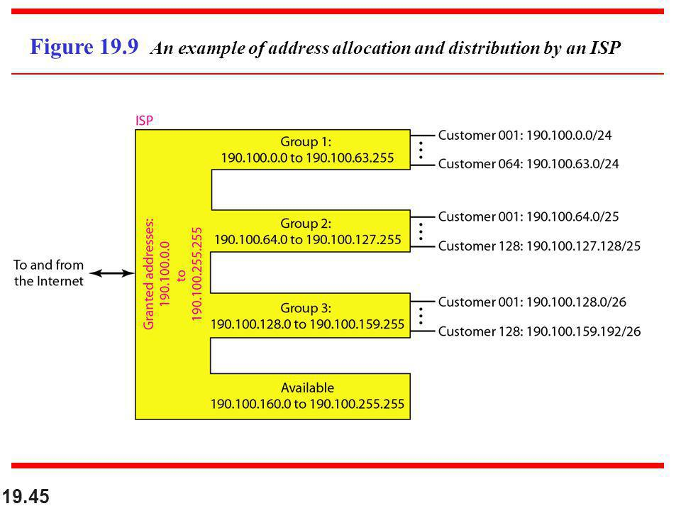 Figure 19.9 An example of address allocation and distribution by an ISP