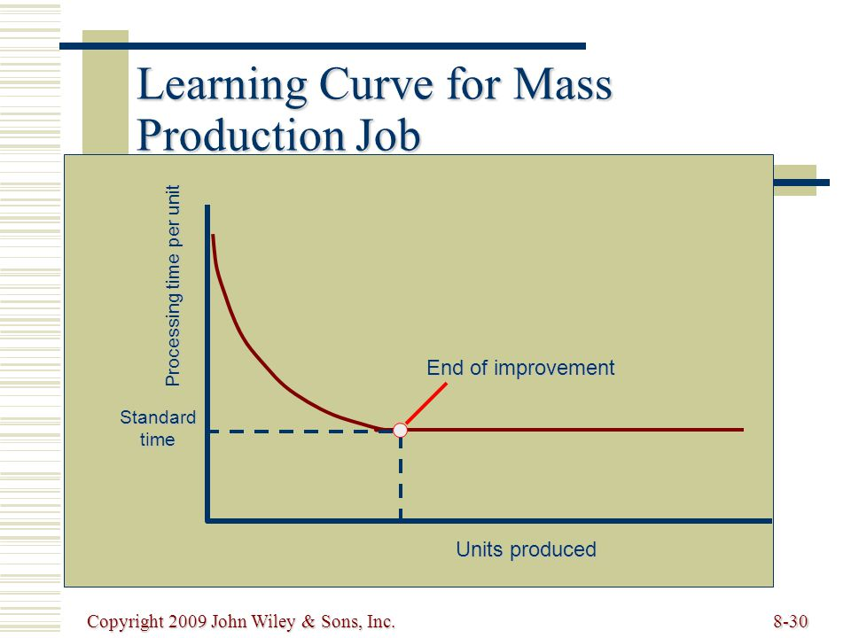 Learning Curve for Mass Production Job