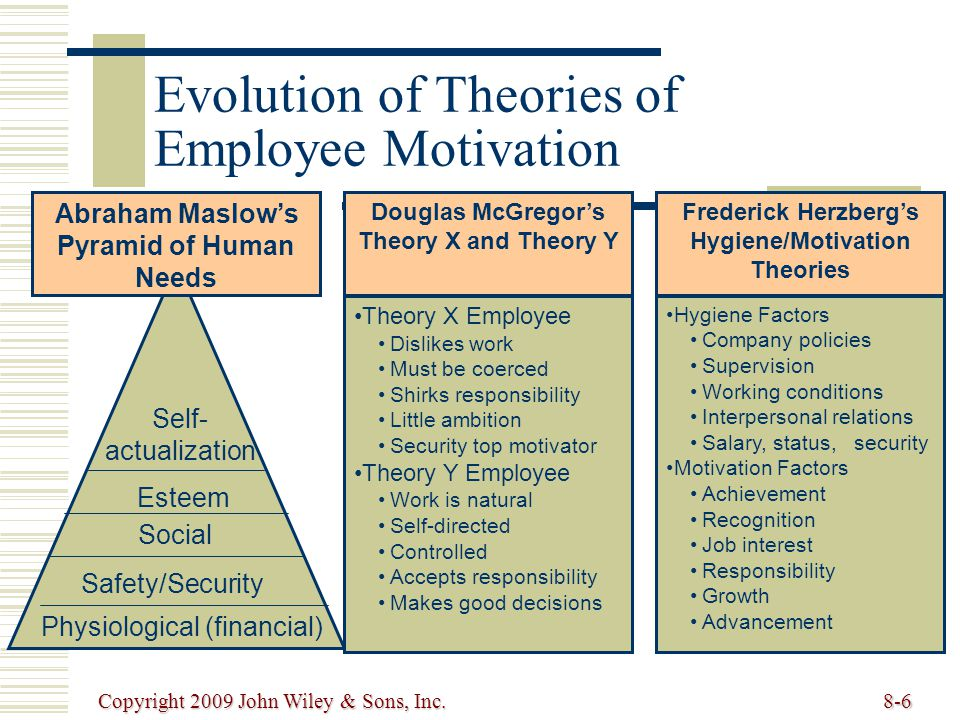 Evolution of Theories of Employee Motivation