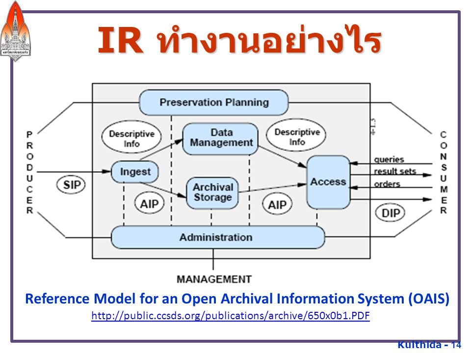 Reference Model for an Open Archival Information System (OAIS)