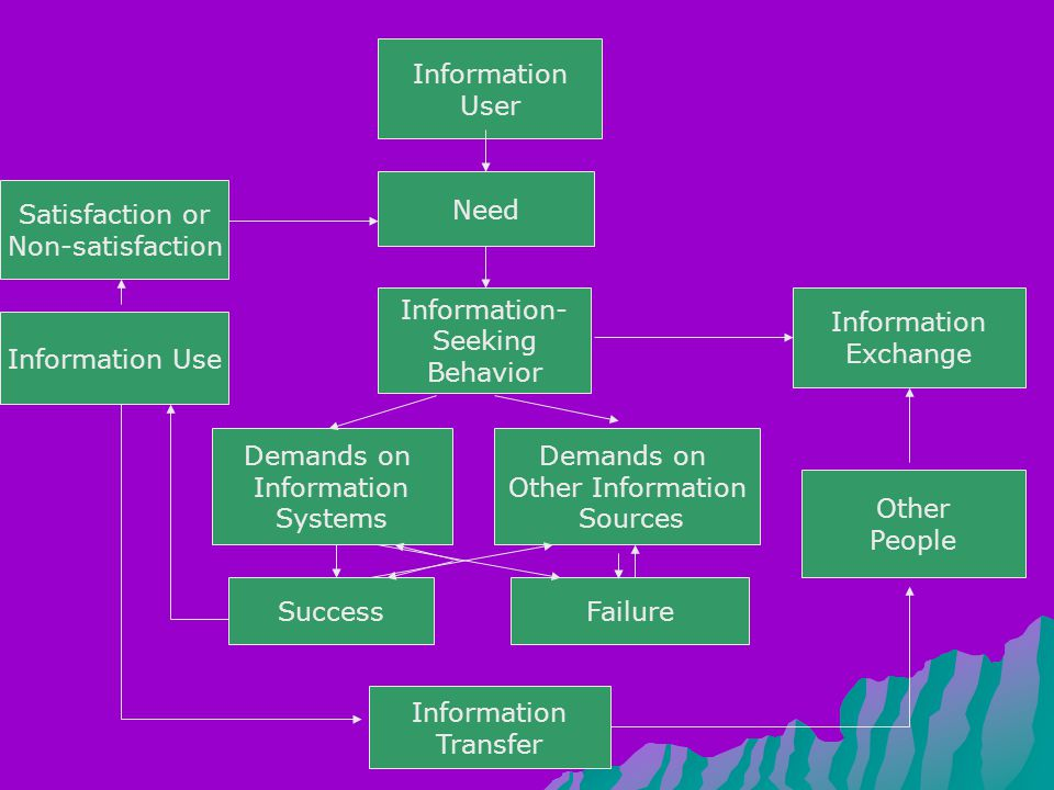 Information User. Need. Satisfaction or. Non-satisfaction. Information- Seeking. Behavior. Information.