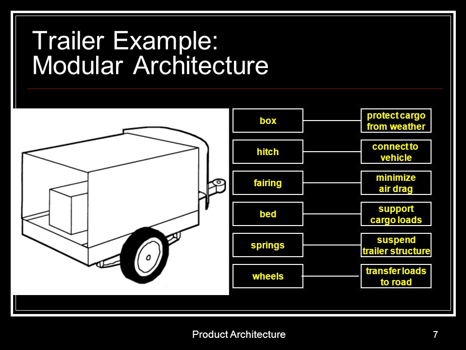 Trailer Example: Modular Architecture