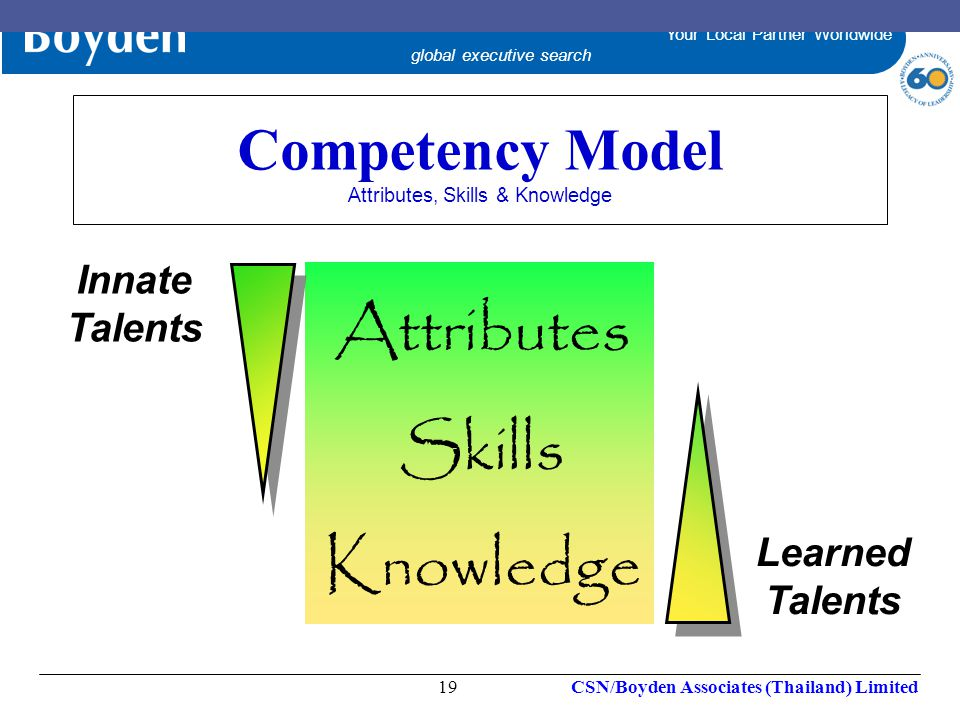 Competency Model Attributes, Skills & Knowledge