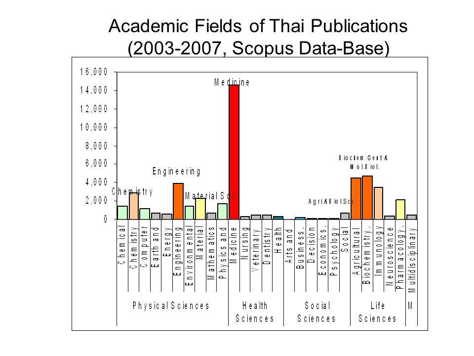 Academic Fields of Thai Publications