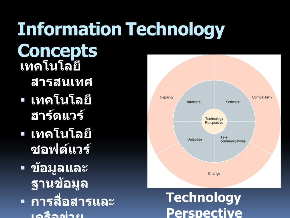 Information Technology Concepts