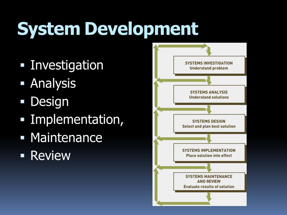 System Development Investigation Analysis Design Implementation,