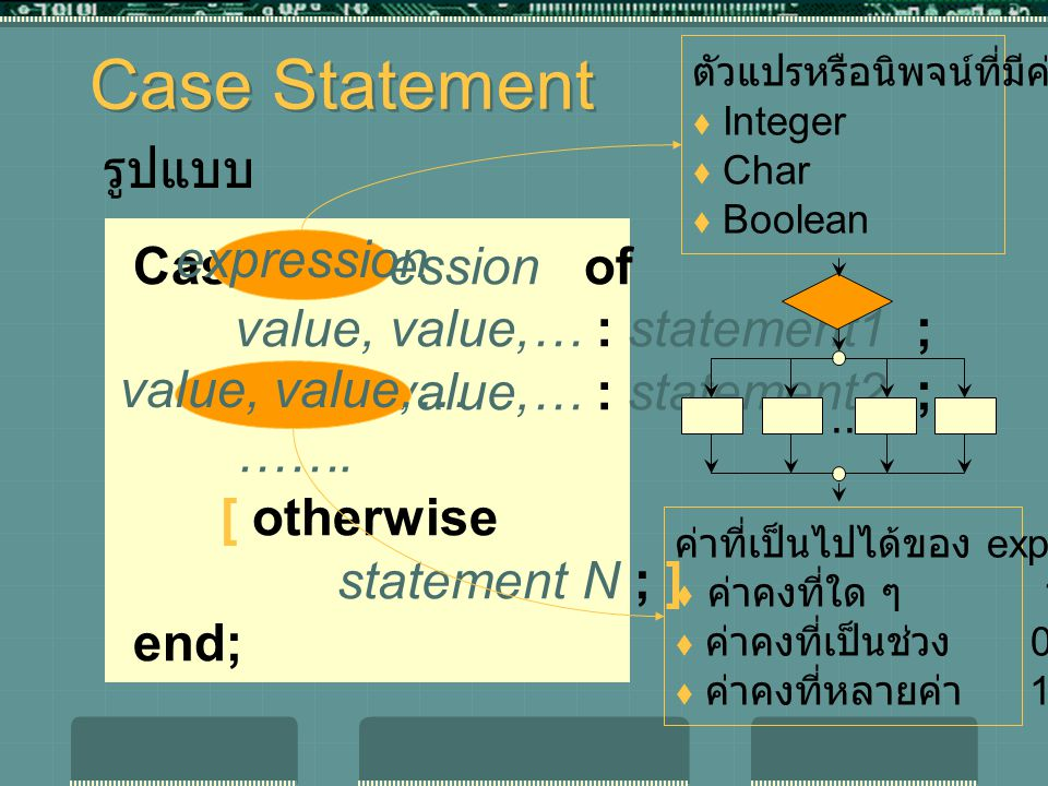 Case Statement รูปแบบ Case expression of expression