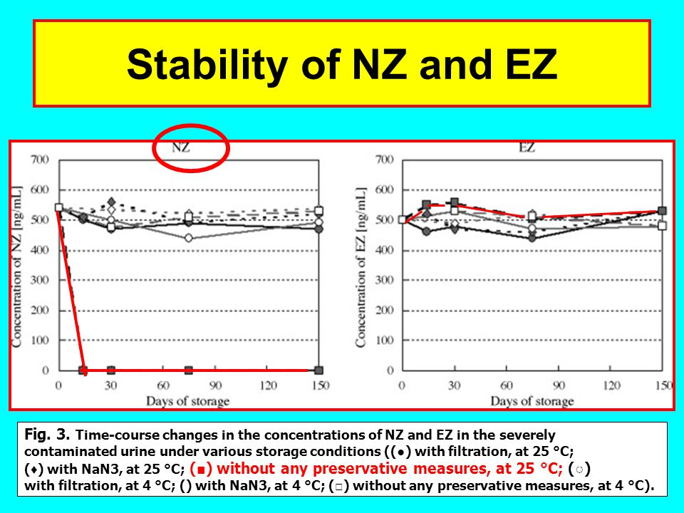 Stability of NZ and EZ Fig. 3. Time-course changes in the concentrations of NZ and EZ in the severely.