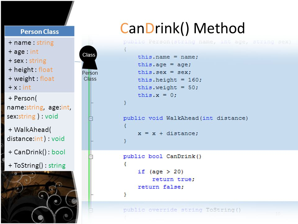 CanDrink() Method Person Class + name : string + age : int