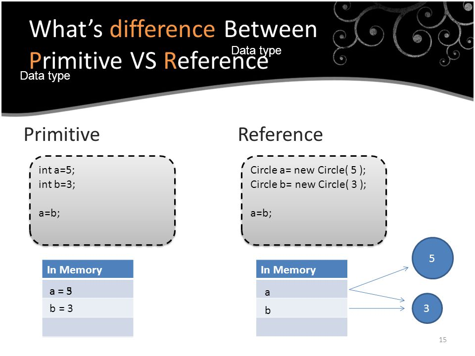 What's difference Between Primitive VS Reference