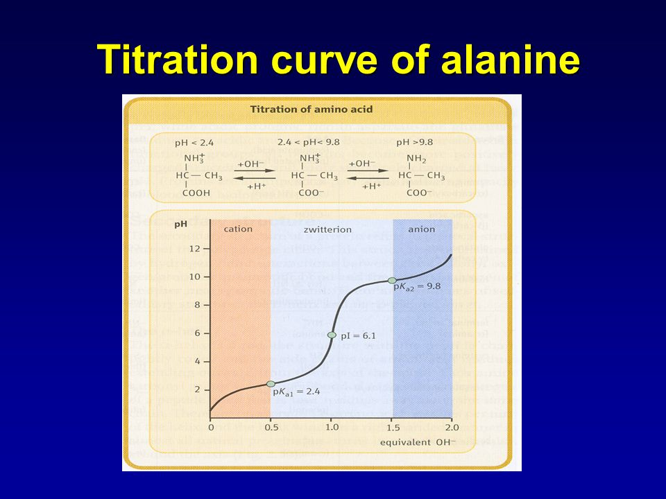 Titration curve of alanine