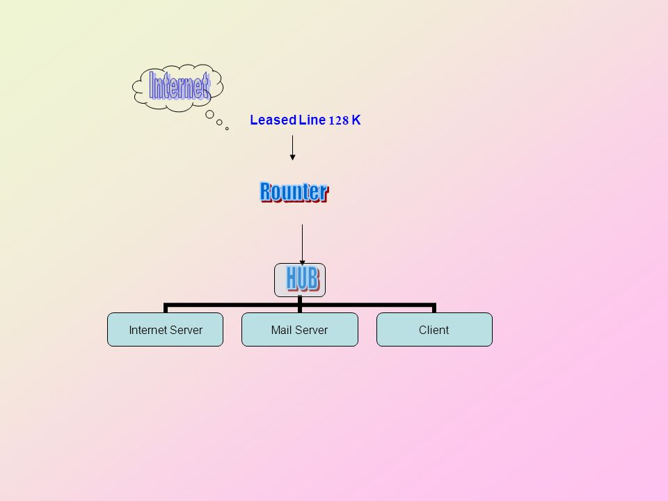 Internet Leased Line 128 K Rounter HUB