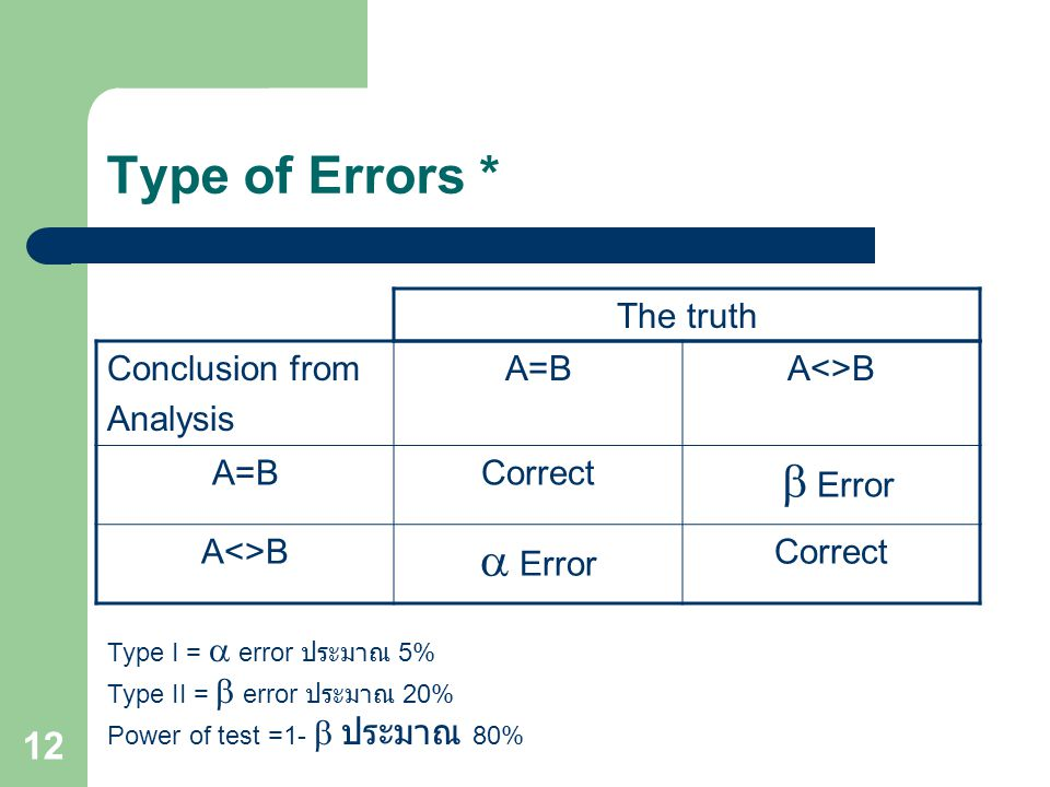 Type of Errors * b Error a Error The truth Conclusion from Analysis