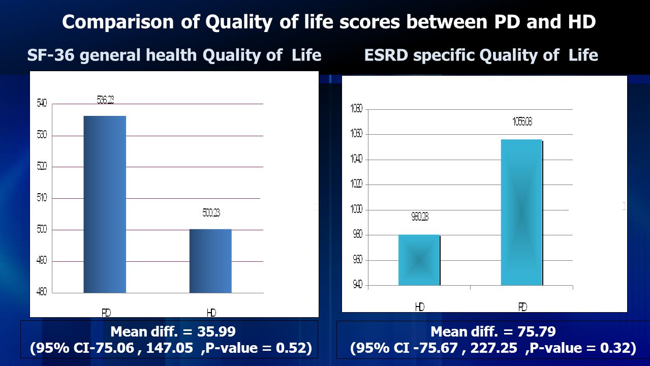 Comparison of Quality of life scores between PD and HD